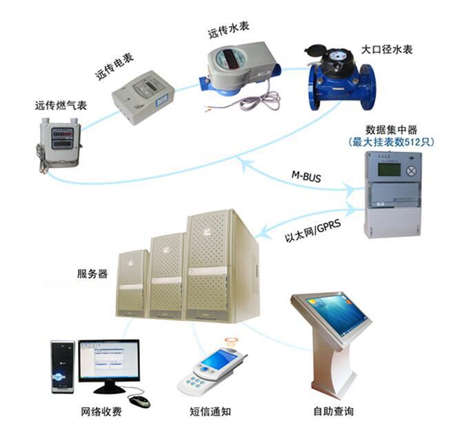 有线远程水电抄表管理系统